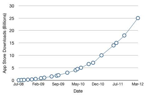 app_store_25_billion_graph