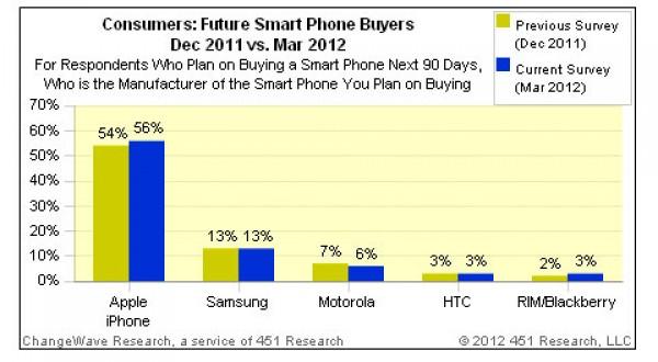 La demanda del iPhone 4S sigue siendo muy fuerte medio año después de su lanzamiento