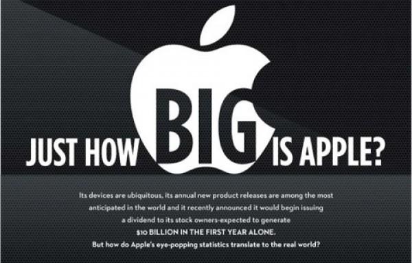 Infografía: ¿Cómo de grande es Apple?
