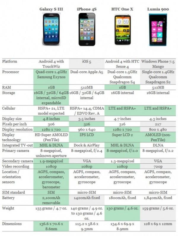 Comparativa del iPhone 4S, Galaxy S3 y Otros