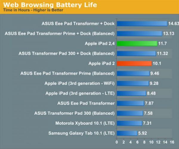 La nueva CPU A5 de 32nm consume menos batería