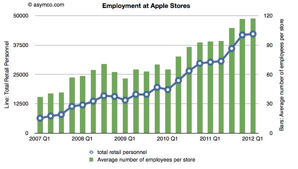 grafico-empleos-nuevos-apple