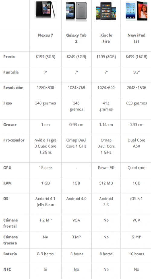 Nexus 7 vs iPad 2