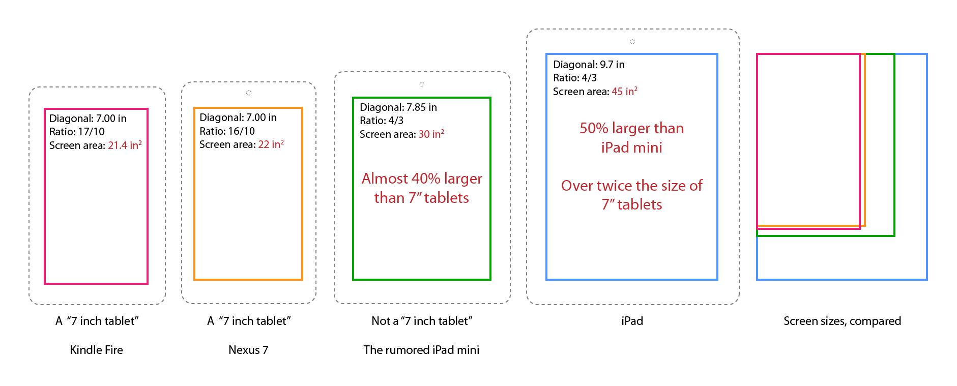 Comparativa: pantalla del mini iPad con Nexus 7 y Kindle Fire