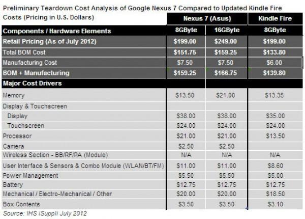 google nexus 7 costes fabricacion