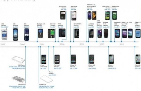 timeline-Samsung
