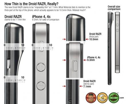 RazrDroid-Thick-Vs-iPhone-5-4S-4