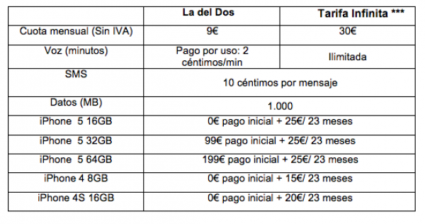 precios para el iPhone 5 en yoigo