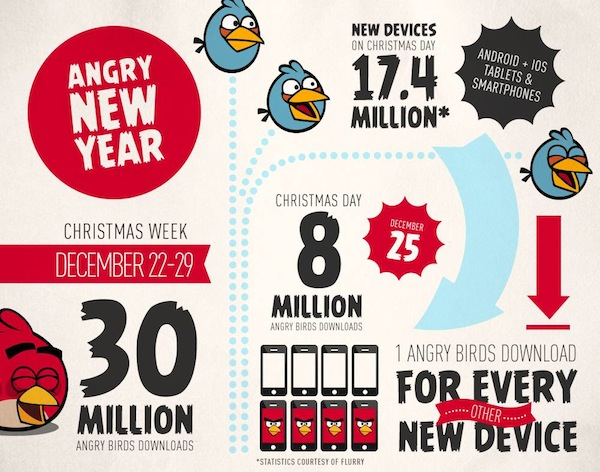 Angry-Birds-holiday-2012-sales-infographic