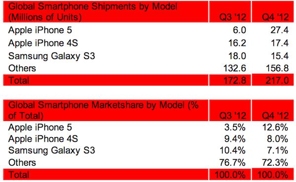 iphone-5-iphone-4-s-galasy-s-3-strategy-analytics-top-phones