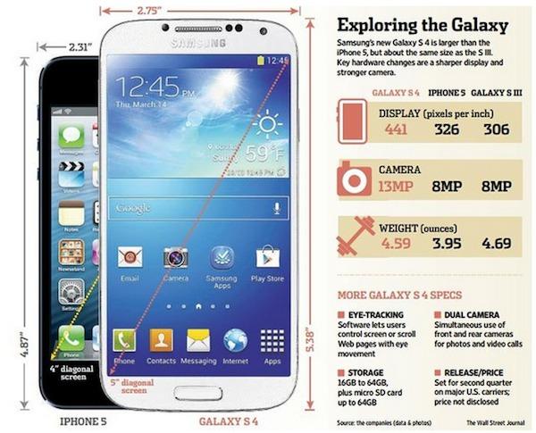 samsung-galaxys4-vs-iphone-5