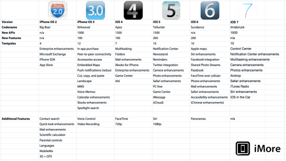 evolución de todas las versiones de iOS