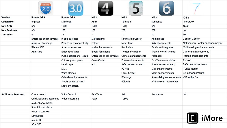 Evolucion De Todas Las Versiones De IOS En Una Tabla