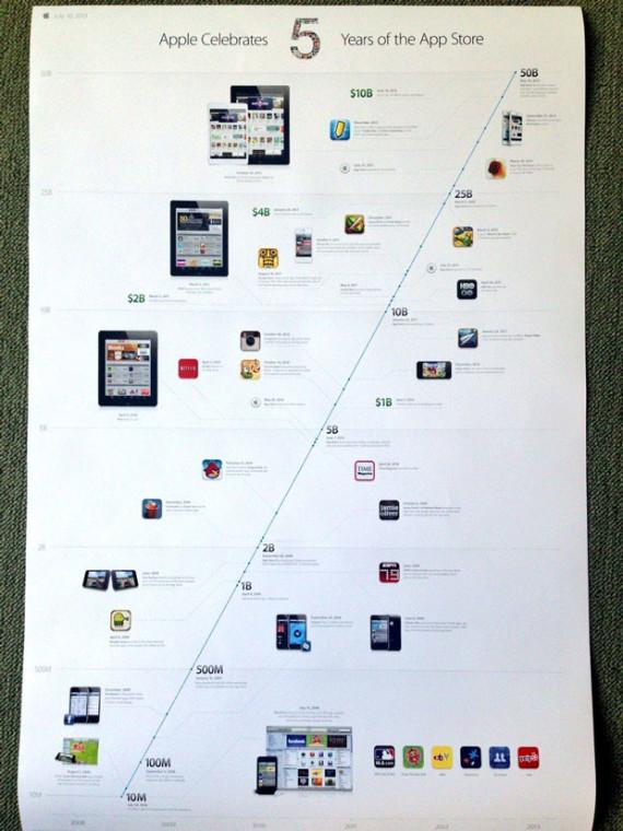 poster-app-store-5-aniversario