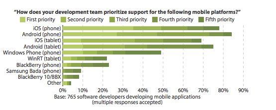 comparativa-sistema-operativo-ios-vs-android
