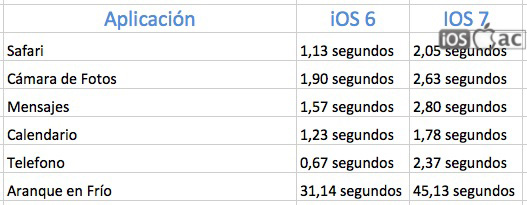 iphone-4-en-ios-7-iosmac
