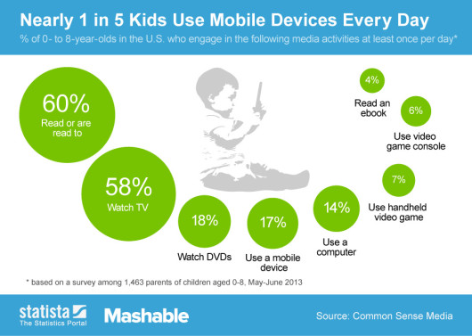 ChartOfTheDay_1604_Media_use_among_kids_under_8_n-530x377-1