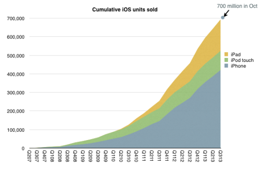 Cumulative-iOS-units-sold-Horace-Dediu-001-530x344