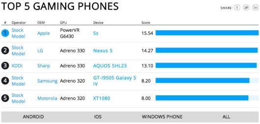 top-gaming-smartphones