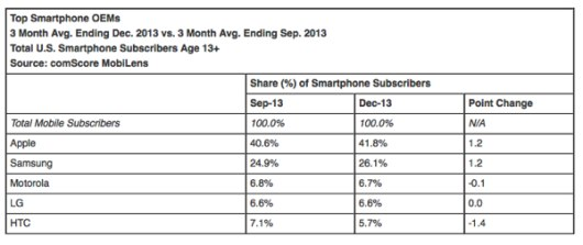comscore-Apple_1-530x223
