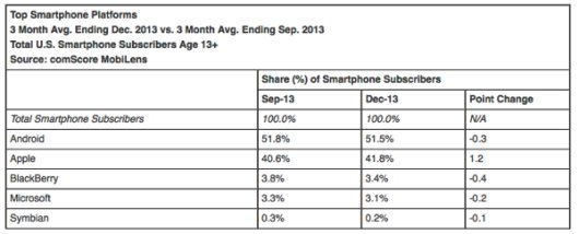 comscore-apple_2-530x214