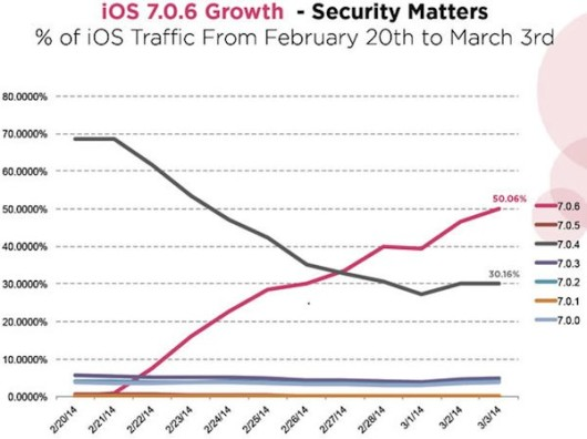 ios-7-0-6-growth-iosmac