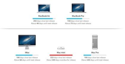 renovación-productos-apple