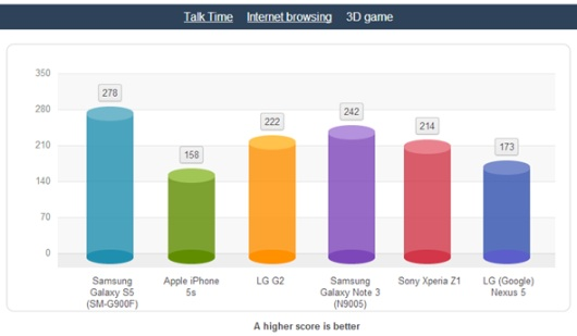 GS5-game-time-batería-iosmac-530x309