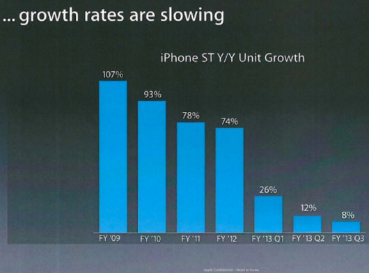 apple-growth-rate-slowing-530x392