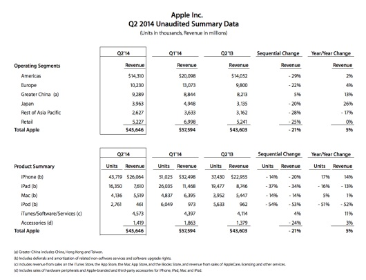 q2-de-2014-apple-iosmac