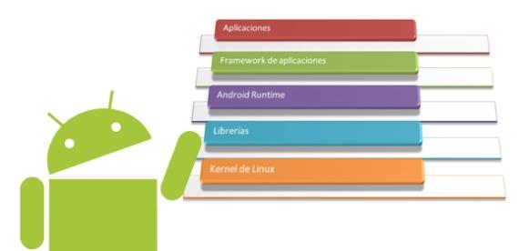 Capas en Android