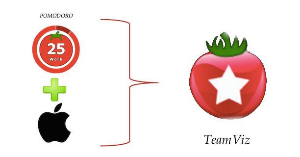 TeamViz: Planificando nuestras tareas con la técnica Pomodoro