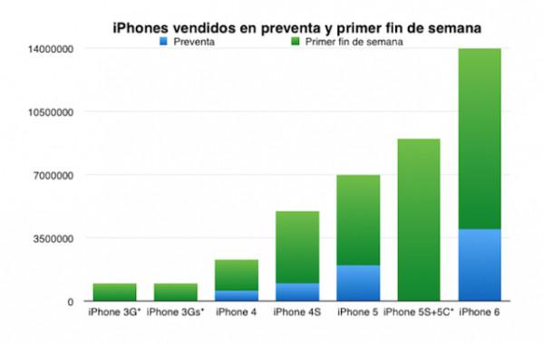 650_1000_preventa-fin-de-semana-iphones-vendidos
