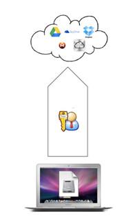 Como cifrar mis datos en Mac para subirlo a la nube