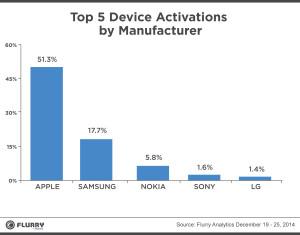 Comparativa de ventas de dispositivos móviles en navidad