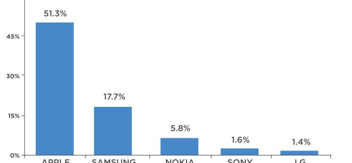 Apple domina la venta de dispositivos móviles en navidad