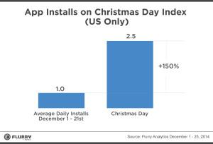 Aplicaciones navidad 2014