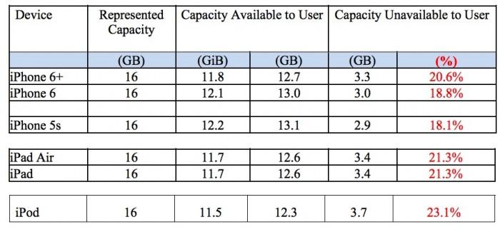 Capacidad del iPhone: ¿Los 16 GB están obsoletos?