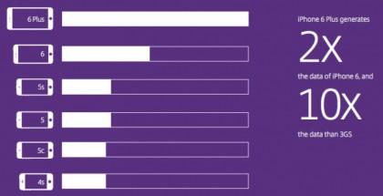 iphone 6 plus consume el doble de datos que el iphone 6
