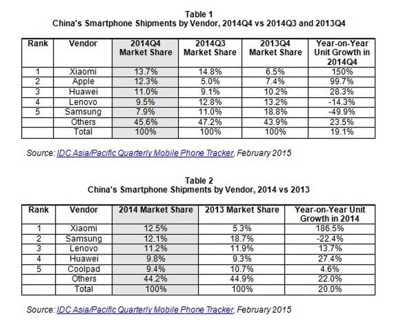 the-china-smartphone-market-picks-up-slightly-in-2014q4-idc-reports-prhk25437515-2015-02-17-14-22-12