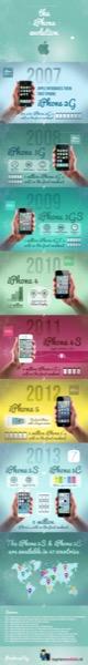 Evolución del iPhone desde 2007
