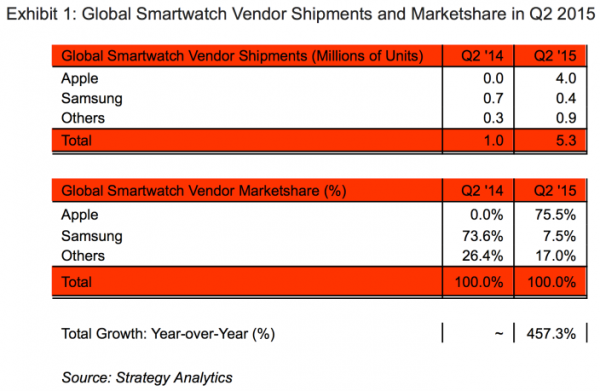 Apple-Watch-Strategy-Analytics-report