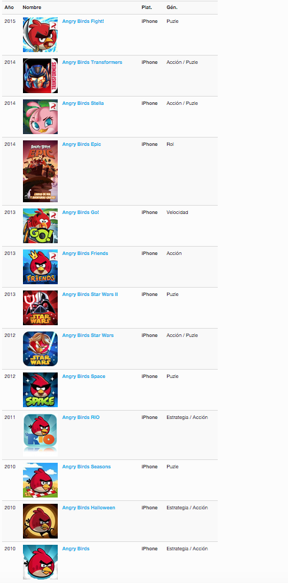 Listado de juegos Angry Birds