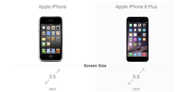 iPhone 2G al iPhone 6