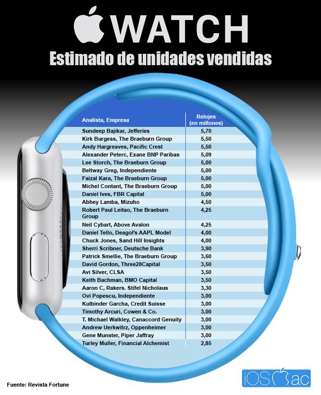ventas_watch