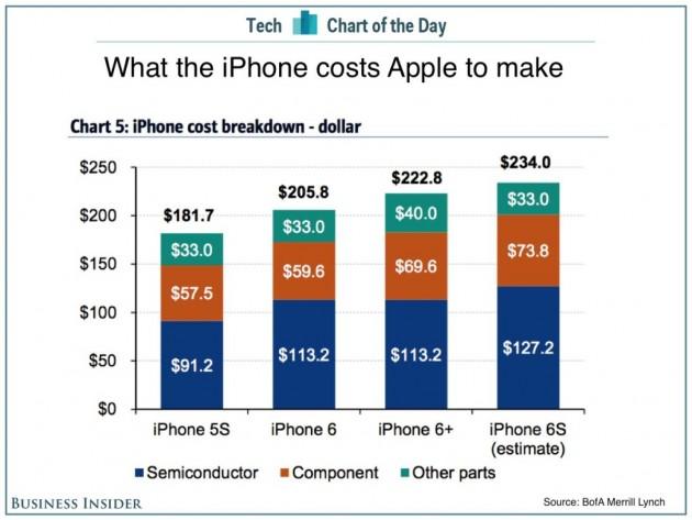 precios iphone