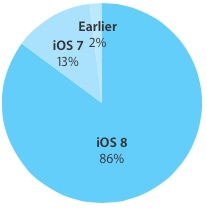 iOS-8-adoption-rate-86-percent
