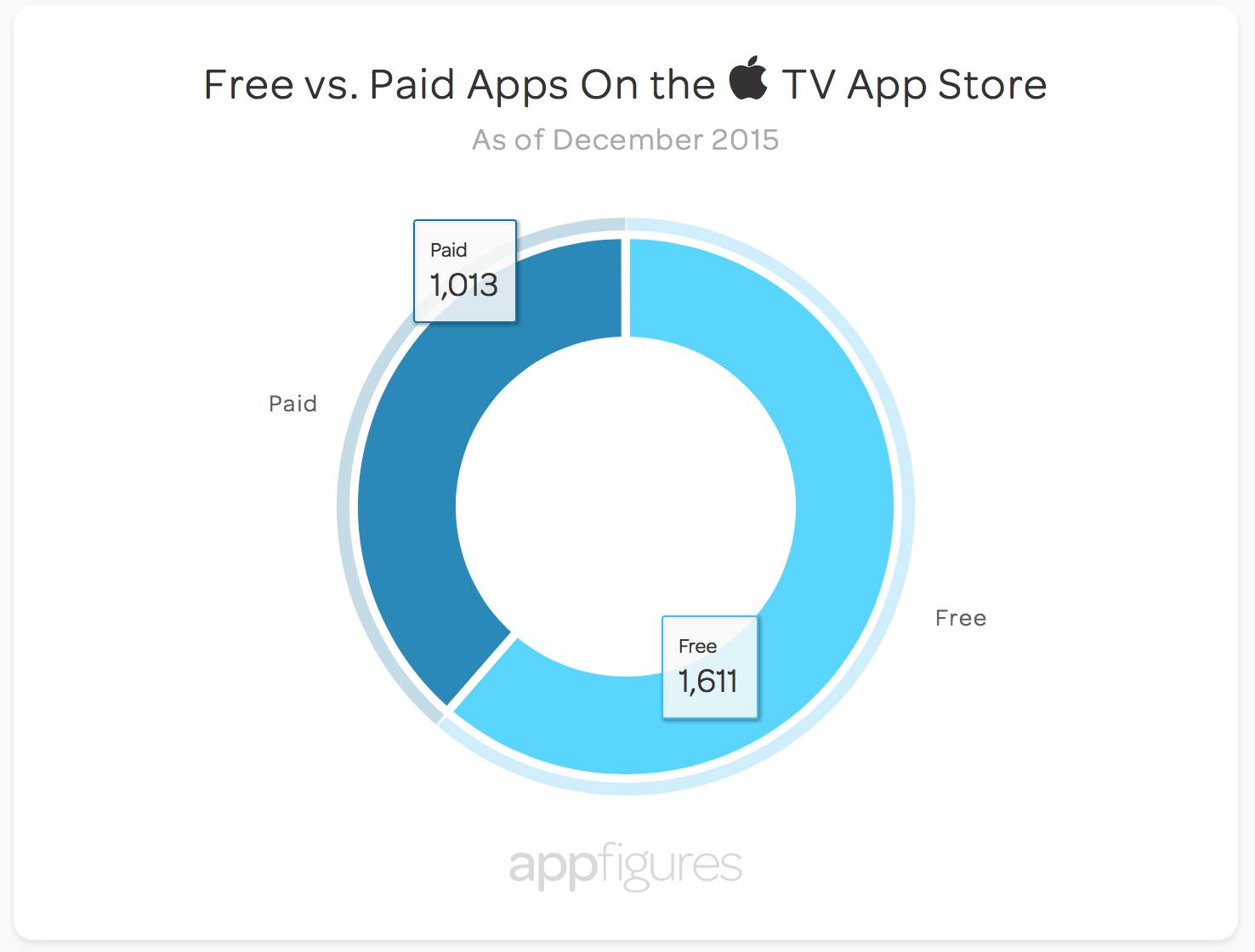 Aplicaciones Apple TV 3