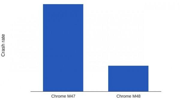 Velocidad Chrome ios