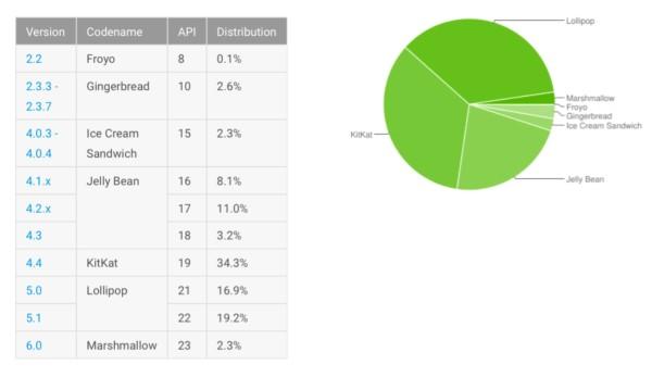 Adopción Android